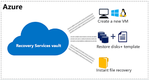 Restore Azure VM from Recovery Service Vault - theCloudXperts