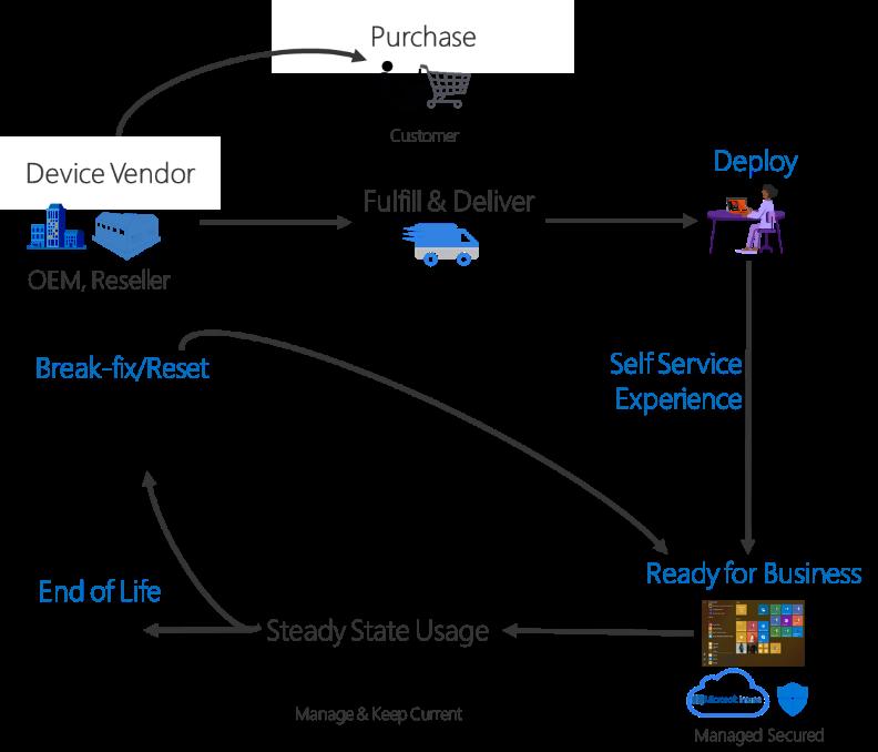 Windows 10 Deployment solutions and tools, Windows Auto Pilot