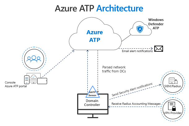 https://docs.microsoft.com/en-us/azure-advanced-threat-protection/atp-prerequisites